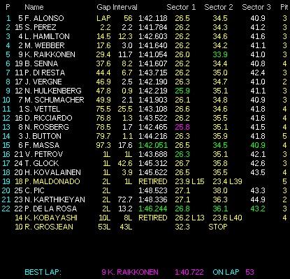 clasificacion carrera malasia f1 2012