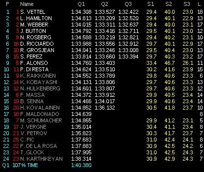 clasificacion bahrain f1 2012