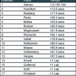 pop f1 tabla de tiempos