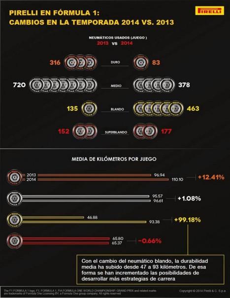 infografia f1 neumaticos 2014 2013