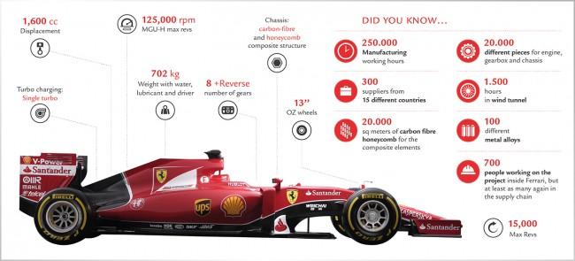 especificaciones Ferrari SF15-T
