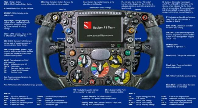 volante sauber c34 manual