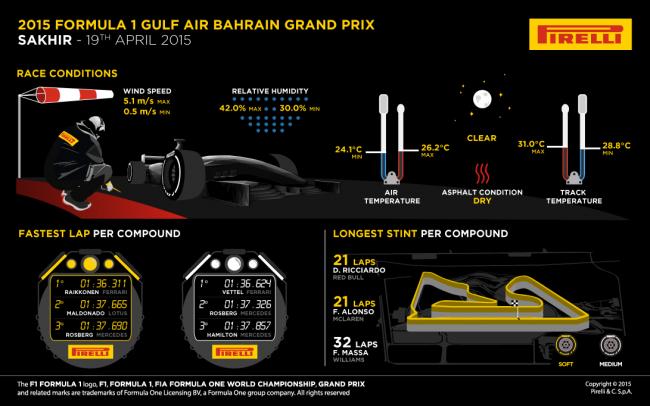 infografia gp bahrain f1 2015