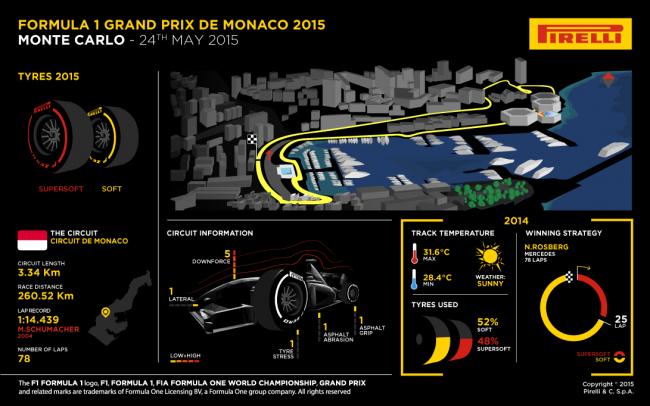 pirelli monaco f1 2015
