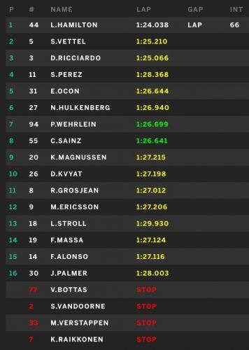 Carrera GP España F1 2017 Hamilton Vettel y Ricciardo